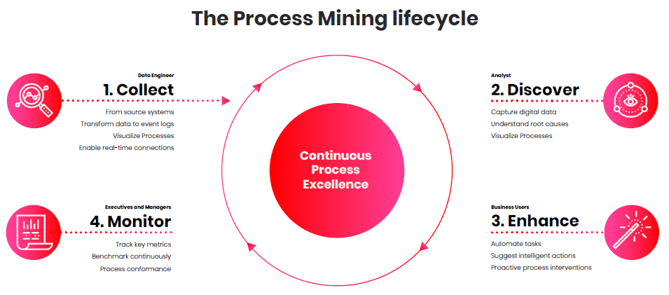 Process Mining Lifecycle